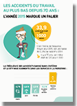 Infographie AT-MP sinistralité 2015